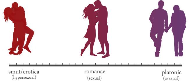 Asexual romantic